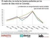 Tres de cada diez colombianos afirman ver m�s videos desde su smartphone que hace un a�o