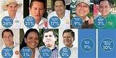 Encuesta contratada por ONG coloca primero a Carlos Fredy Mej�a en intenci�n de voto a la Alcald�a de Yopal