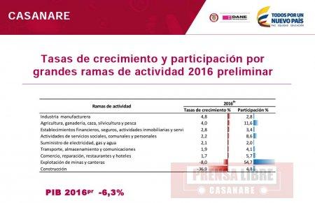Casanare decreció 6.3% ubicándose en el penúltimo lugar de tasas de crecimiento departamentales