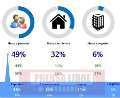 Hurtos a personas y residencias aumentaron en Yopal de acuerdo a encuesta de la Cámara de Comercio