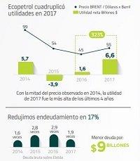Ecopetrol presentó halagüeños resultados en 2017
