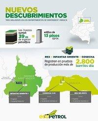 Ecopetrol confirmó hallazgo de hidrocarburos en pozos en Arauca y Santander