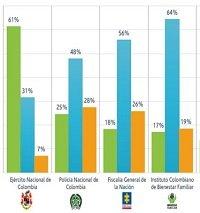 Según encuesta el 92% de los yopaleños confían en el Ejército Nacional